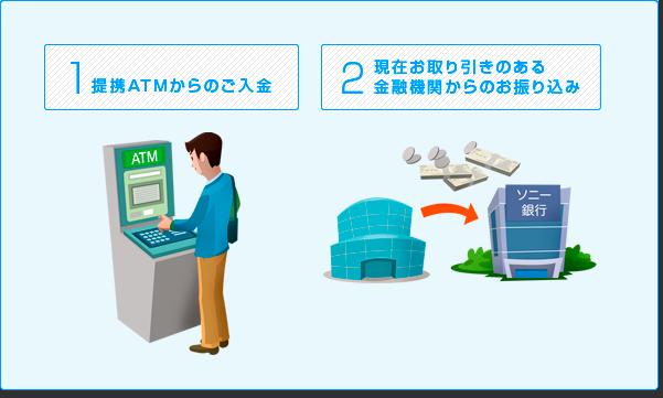 1 提携ATMからの入金 2 現在お取引のある金融機関からのお振り込み
