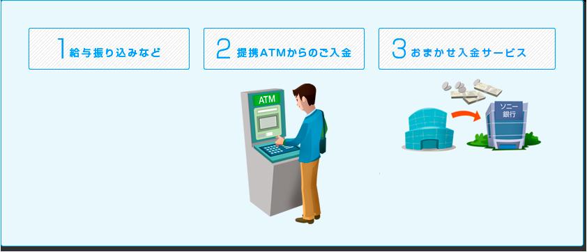 1 給与振込など 2 携帯ATMからの入金 3 おまかせ入金サービス