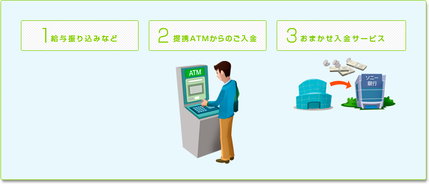 1 給与振り込みなど 2 携帯ATMからの入金 3 おまかせ入金サービス